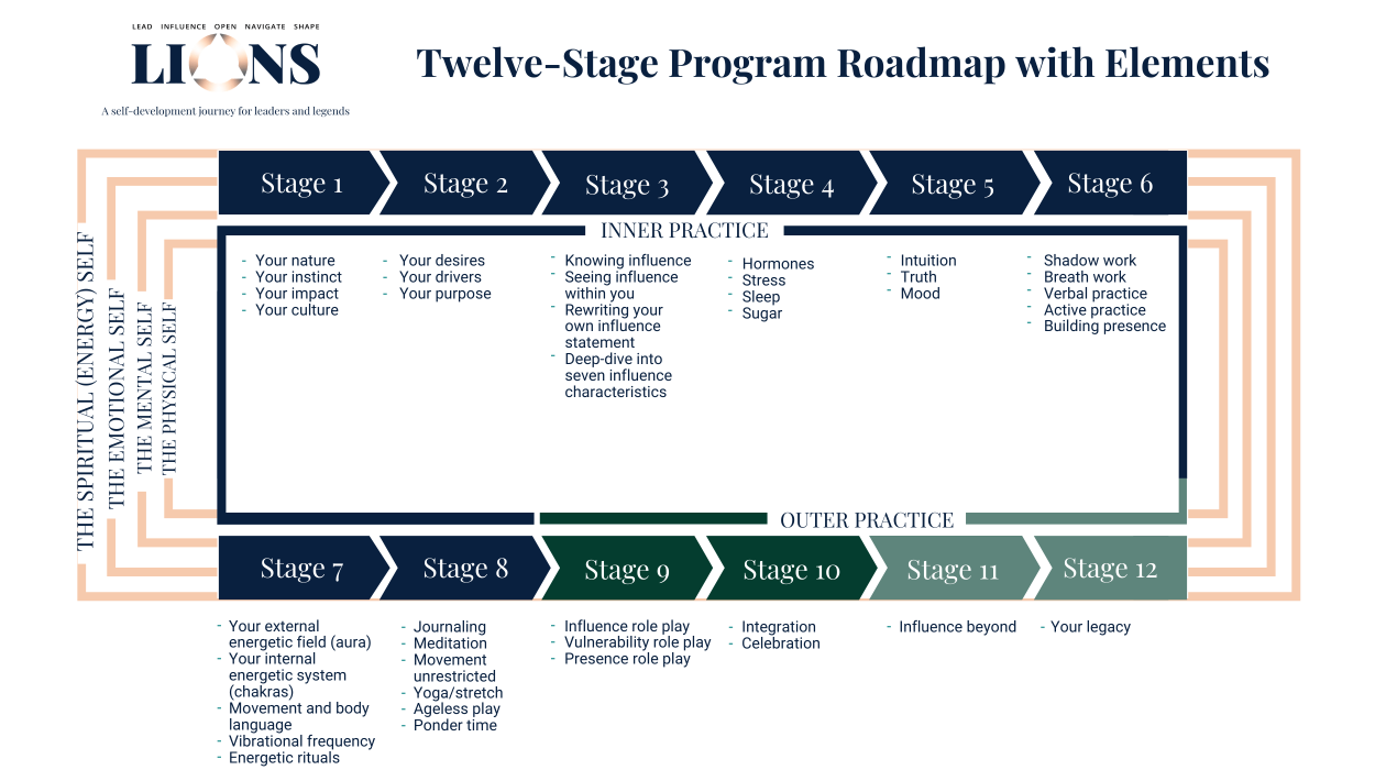 Copy of Copy of LIONS Roadmap with Elements